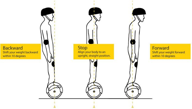 Hoverboard Moving Forward and Backward
